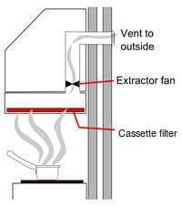 How a chimney works