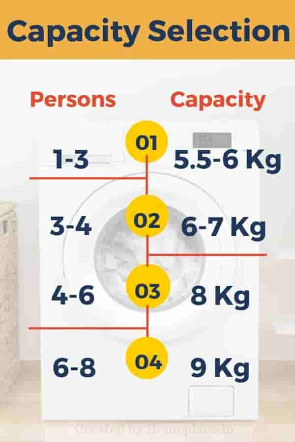 washing machine capacity selection