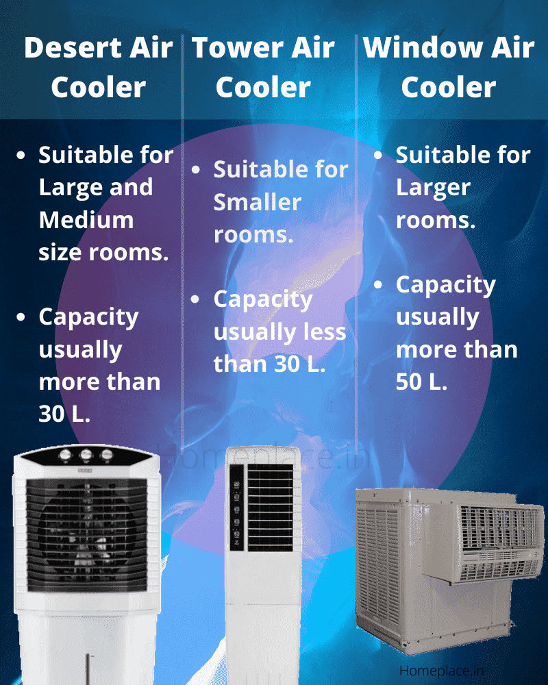 Desert vs Tower vs Window air cooler