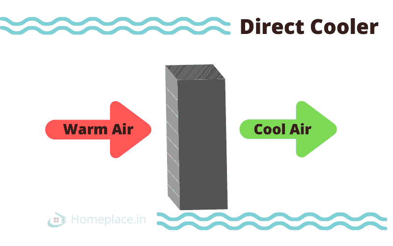 Direct air cooling system