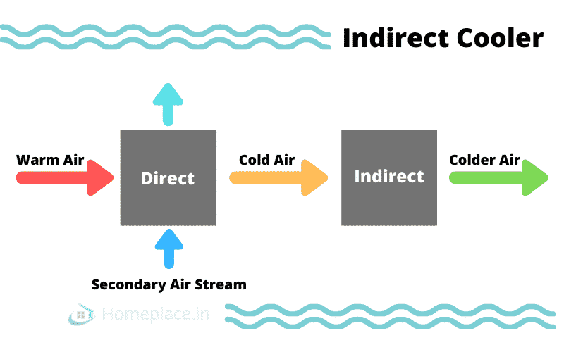Indirect Air Cooling System