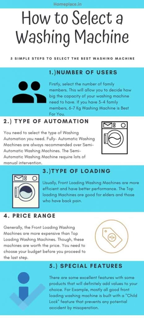 steps to select a washing machine