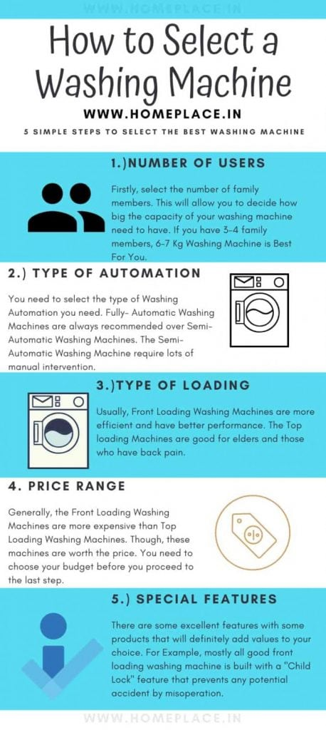choosing the best washing machine in India