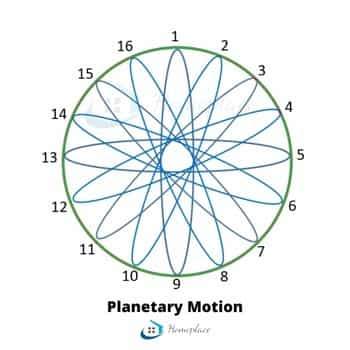 stand mixer planetary motion