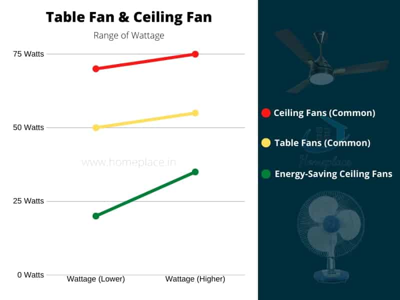 Table Fan Vs Ceiling Fan Power Consumption