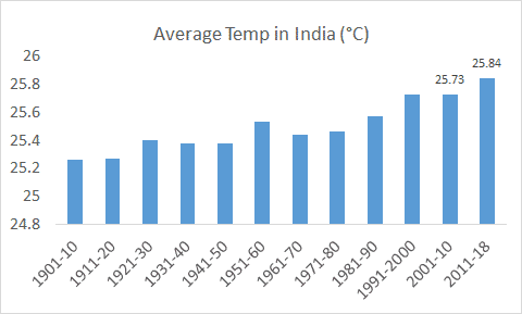 average temperature rise in India (year wise)