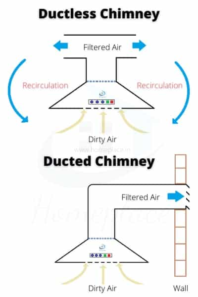 ducted vs ductless kitchen chimney