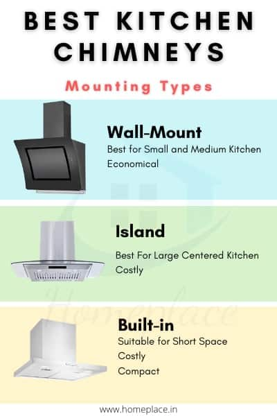 Mounting of best chimney