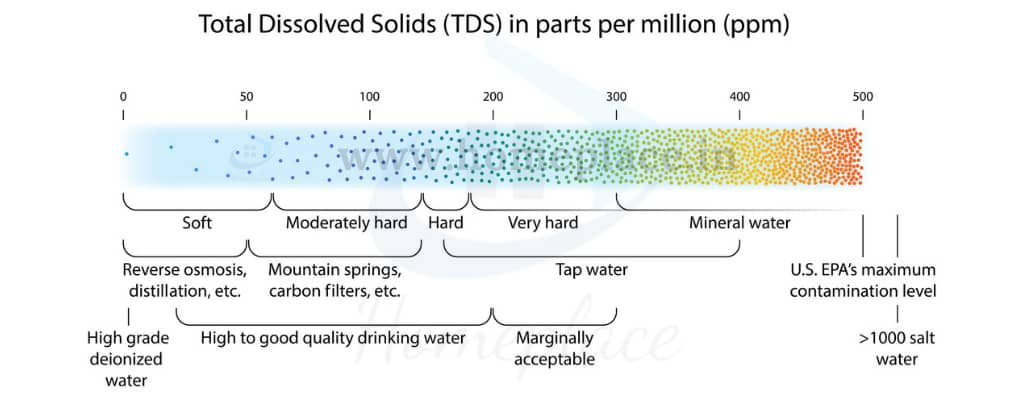 Drinking Water TDS level in PPM