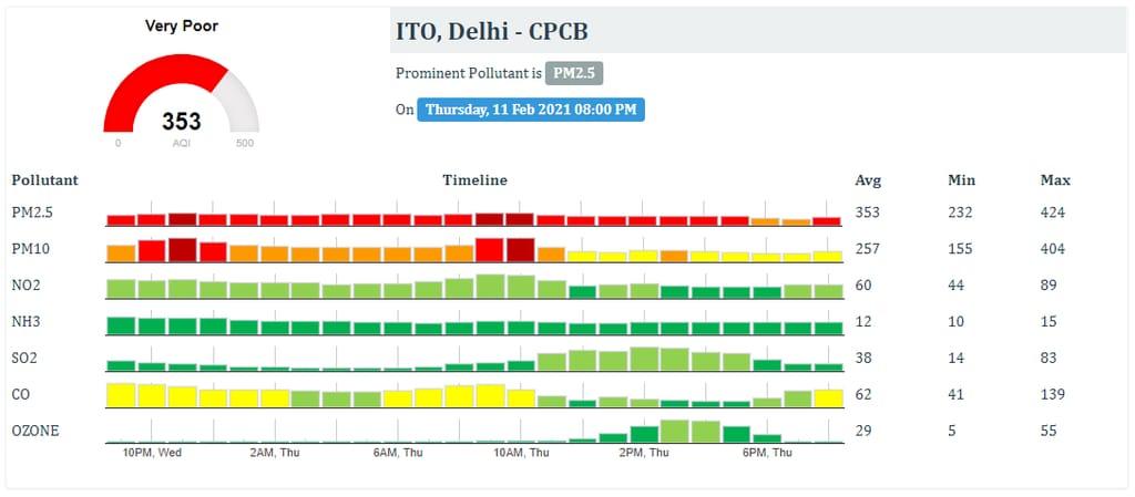 air pollution at Delhi, India