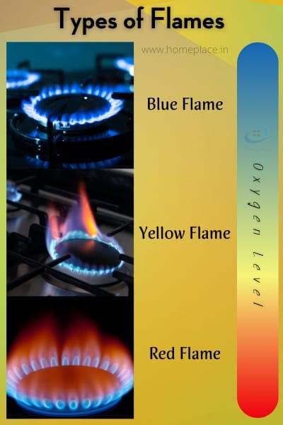 types of flames on gas stove burners