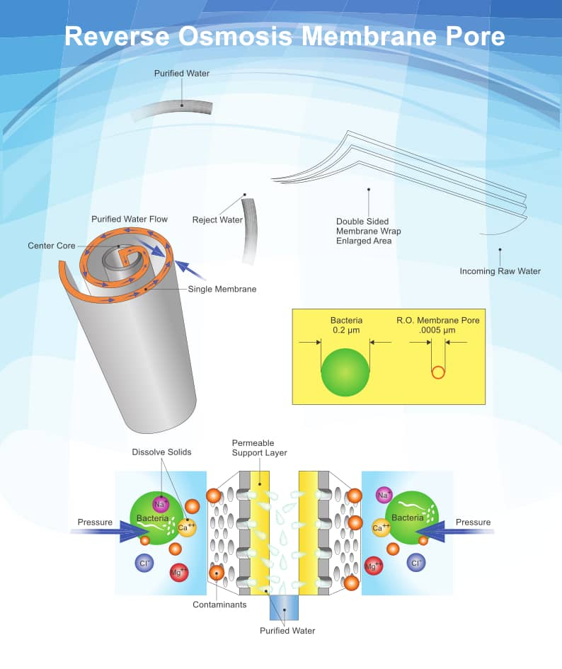 working of RO membrane in a water purifier