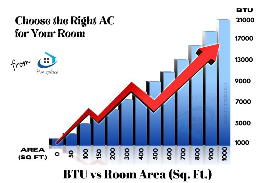 BTU of AC for room