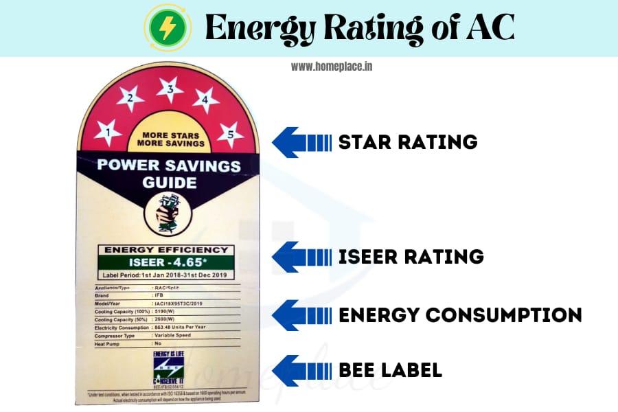 ISEER energy rating of AC