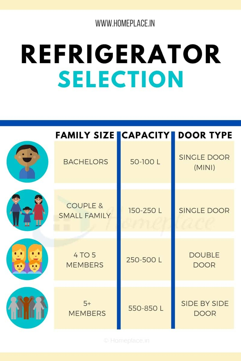 refrigerator family size vs capacity vs door type