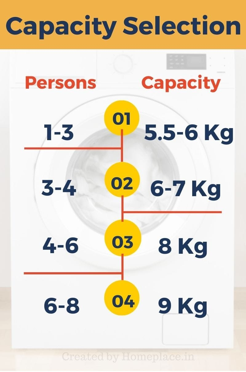 washing machine capacity vs number of persons in a family