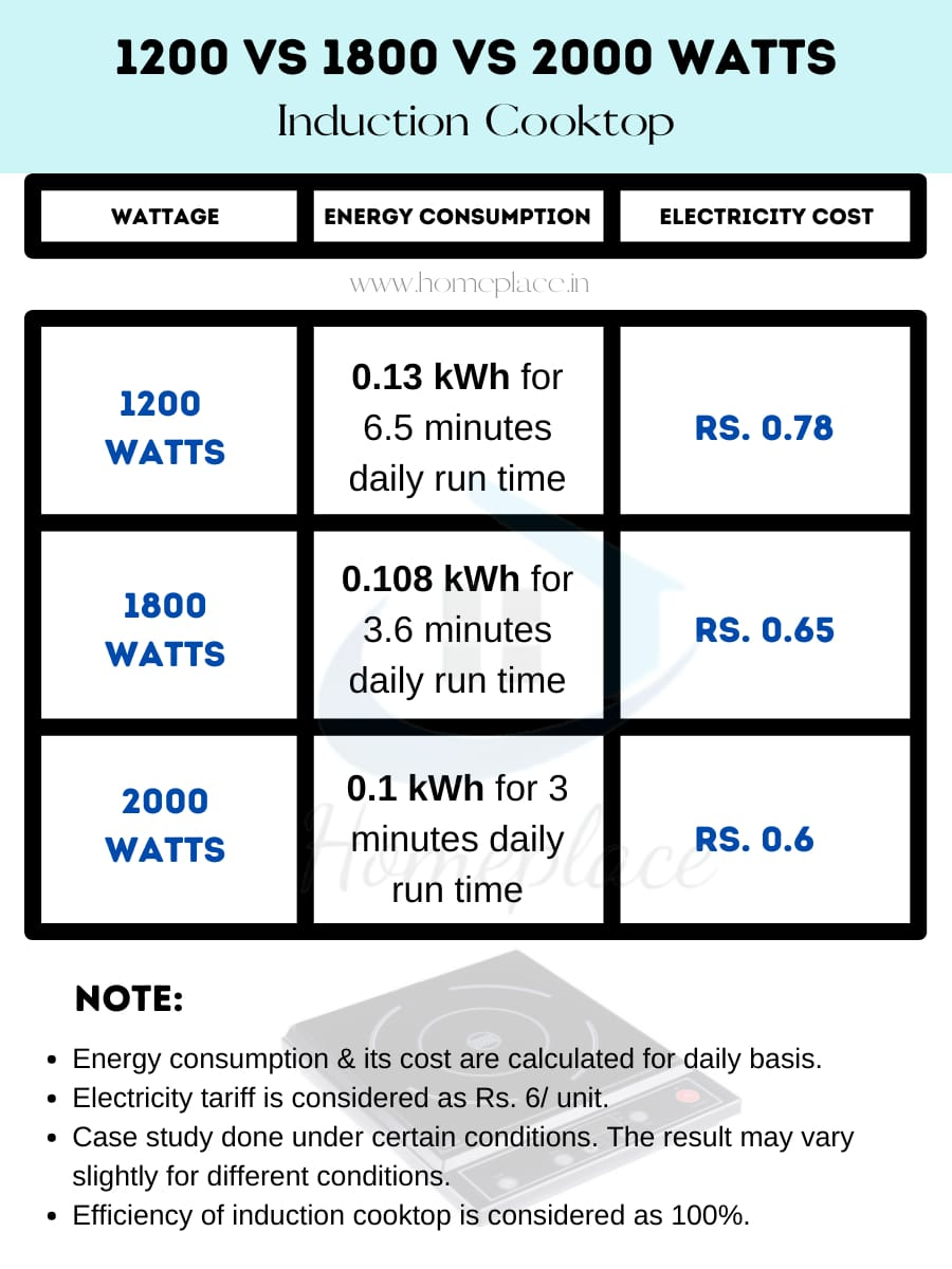 1200 vs 1800 vs 2000 watt induction cooktop wattage power consumption and cost