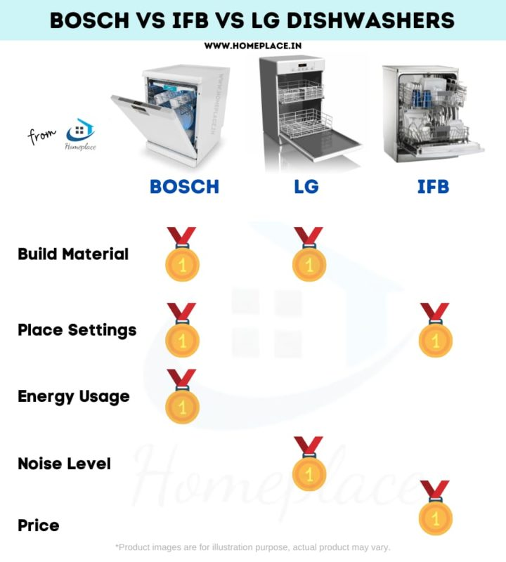 Bosch vs IFB vs LG which is best for build material, place settings, energy consumption, noise level and price best