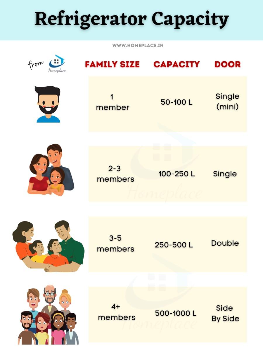 refrigerator capacity vs family size vs type of door