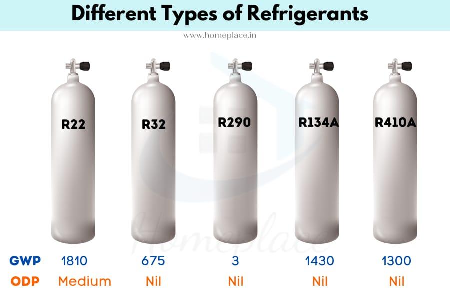 R22 vs R32 vs R290 vs R134a  vs R410a refrigerants
