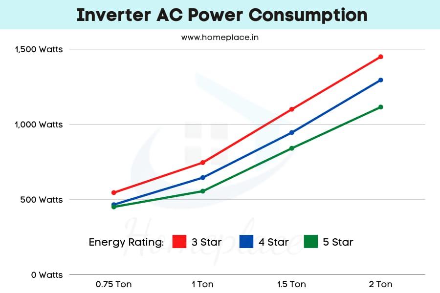 inverter AC power consumption